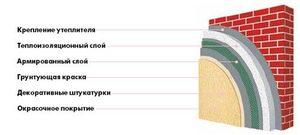 Система утепления Ceresit Popular EPS
